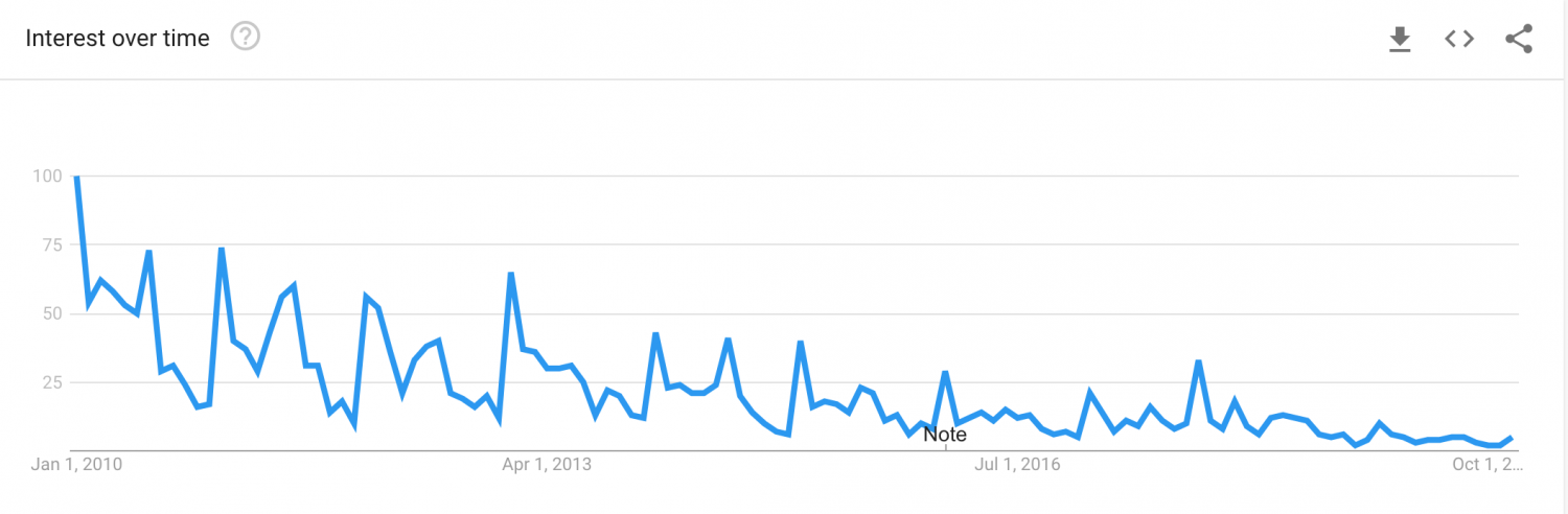18-30 Holiday Google Search trend