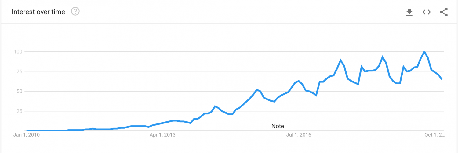 AirBnb Google Search Trend