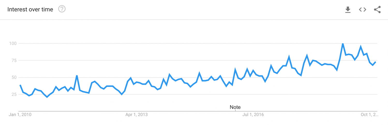 Babymoon Google Search Trend