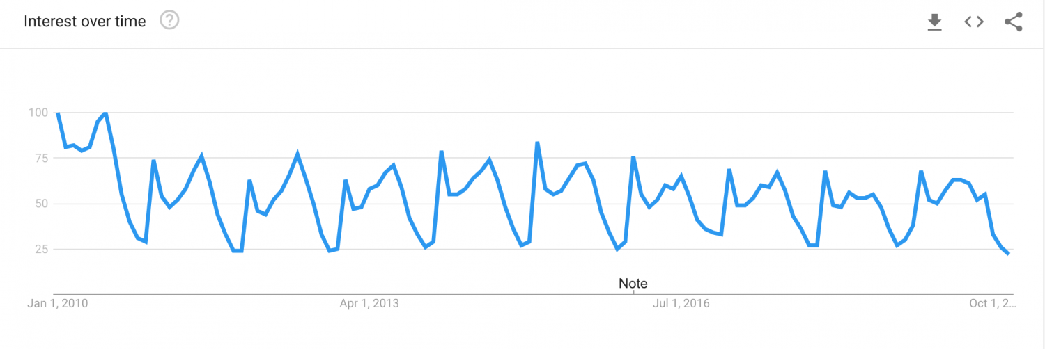 Beach Holidays Google Search Trends