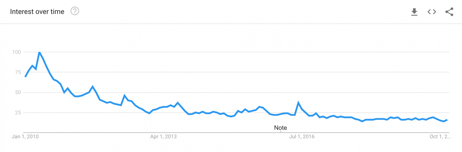 Exchange Rates Google Search Trend