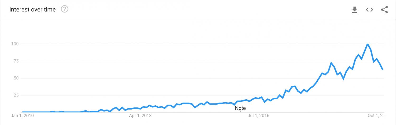 Instagram Spots Google Search Trend
