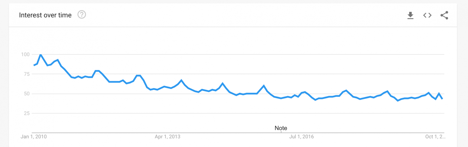 Internet Cafe Google Search Trend