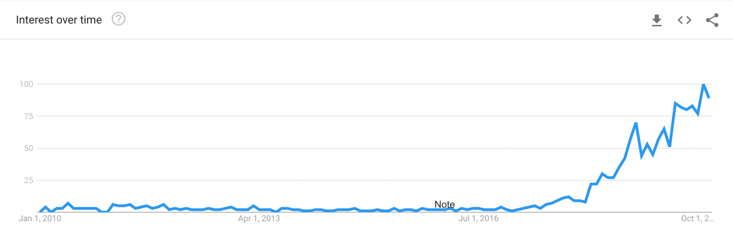 Overtourism Google Search Trend