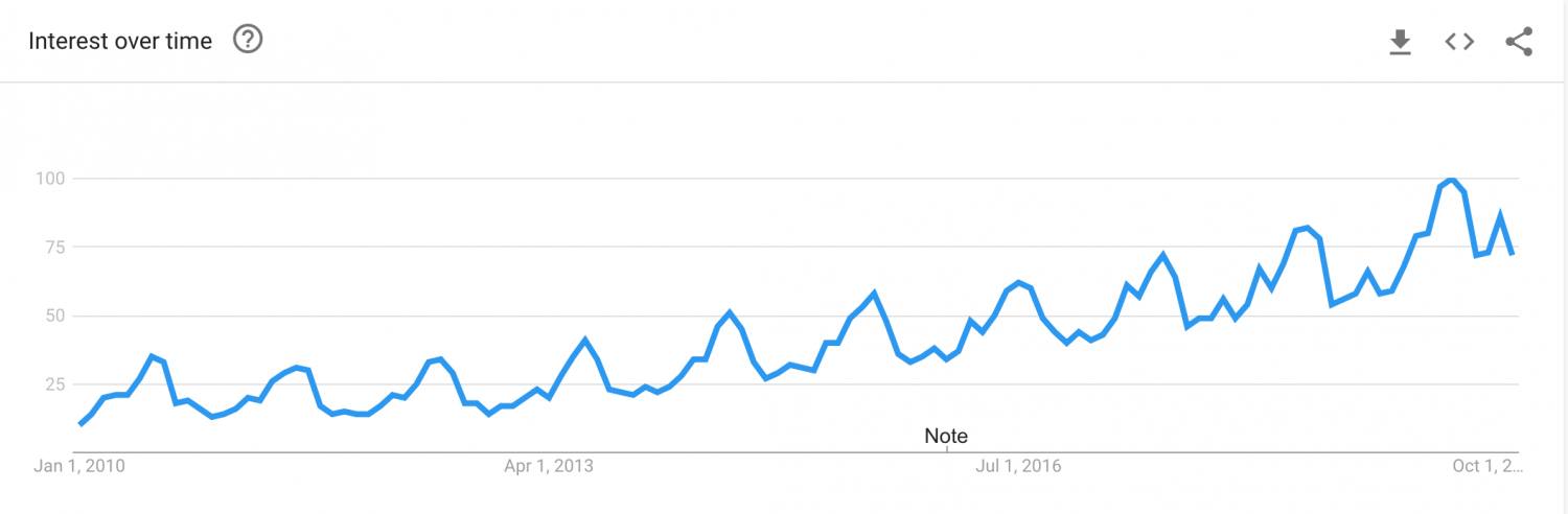 Staycation Google Search Trend