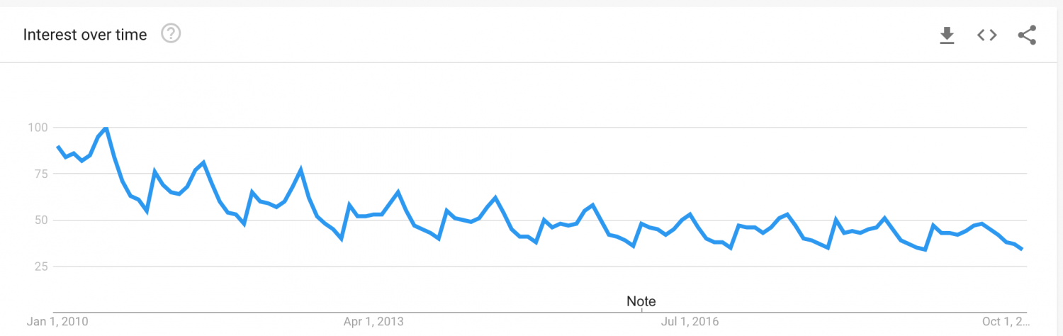 Travel Agents Google Search trends