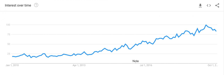 Solo Travel Google Search TrendSolo Travel Google Search Trend
