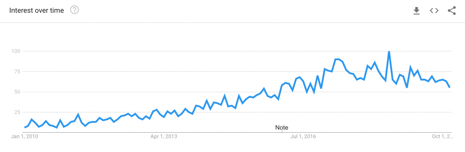 Travel Bloggers Google Search Trend