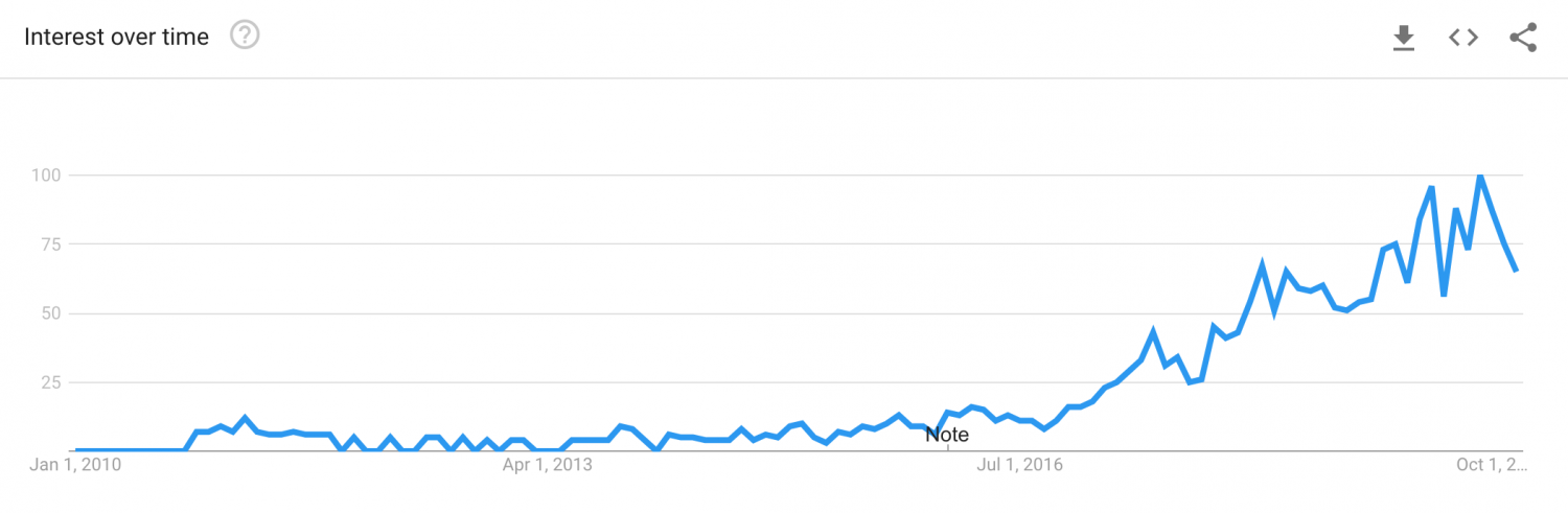 Travel Influencers Google Search Trend